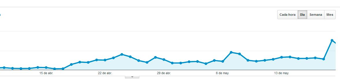 Captura de analytics después de Panda 4.0