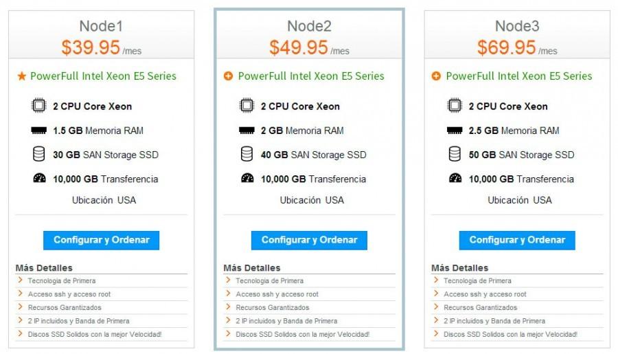 Planes de precio servidores Cloud de Banahosting