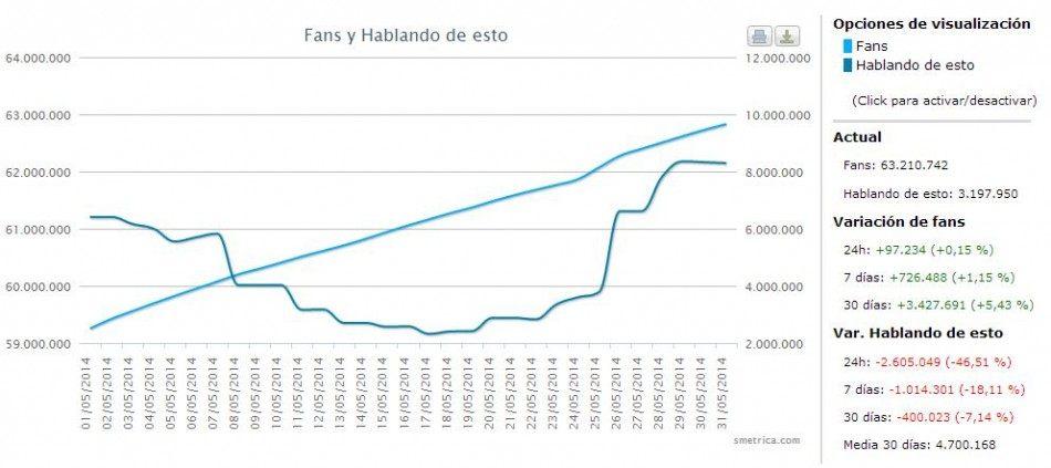 Corrección datos gráfica Real Madrid