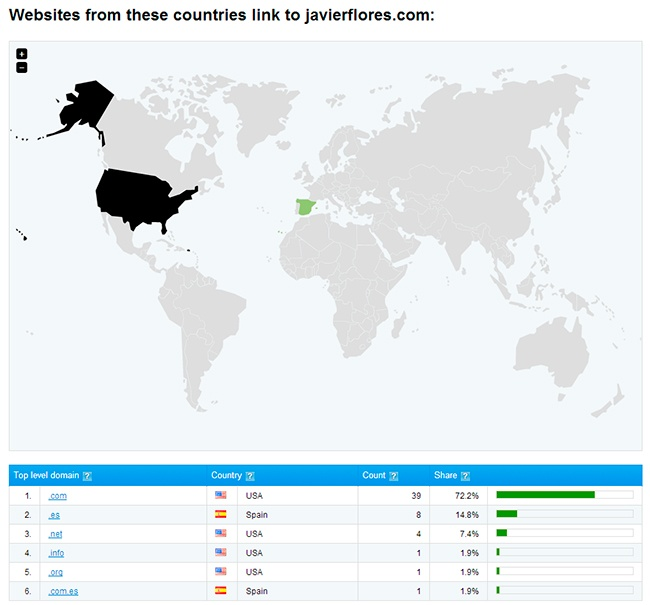 Backlinks Countries