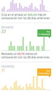 Columna actividad Twitter