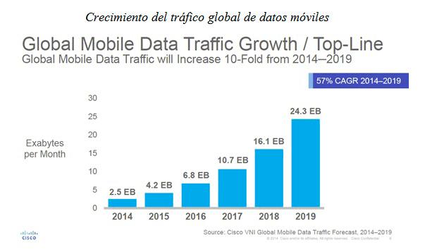 Datos estudio tráfico móvil por Cisco